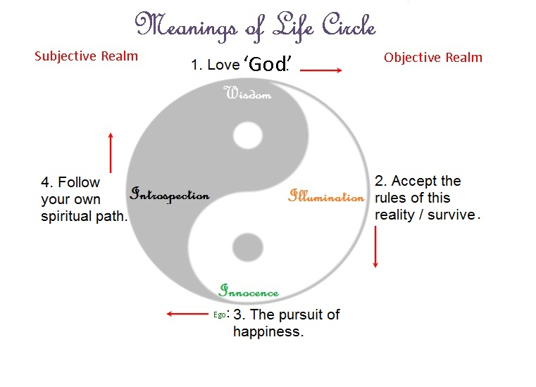 4 The Meanings Of Life Resolving The Debate